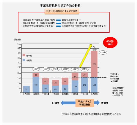 税制 事業 承継 事業承継税制・事業承継金融支援/京都府ホームページ